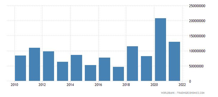 senegal net bilateral aid flows from dac donors european commission us dollar wb data