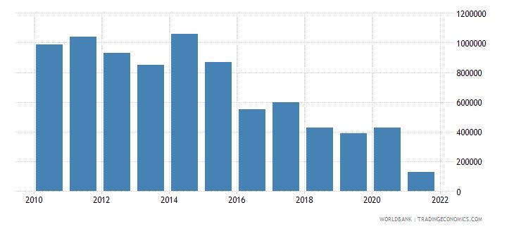 senegal net bilateral aid flows from dac donors finland us dollar wb data