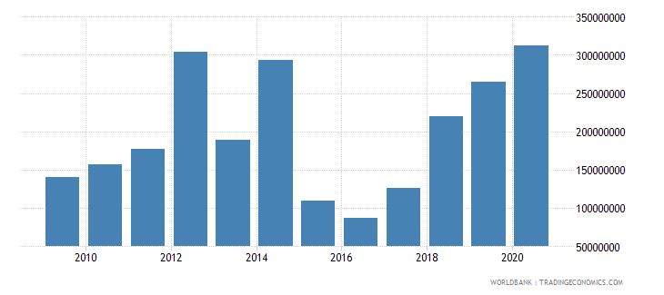 senegal net bilateral aid flows from dac donors france us dollar wb data