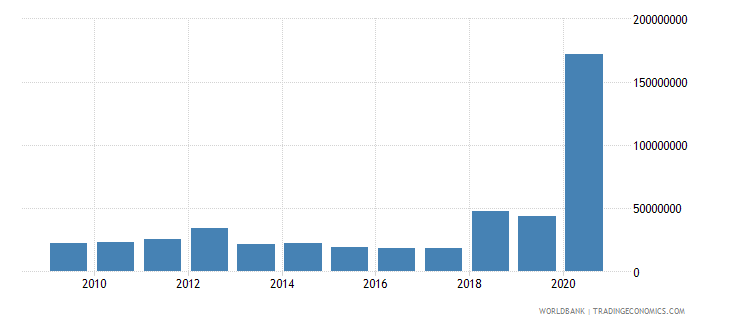 senegal net bilateral aid flows from dac donors germany us dollar wb data