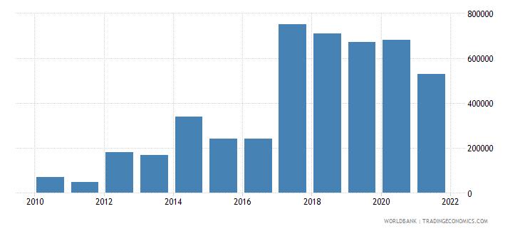 senegal net bilateral aid flows from dac donors ireland us dollar wb data