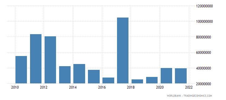 senegal net bilateral aid flows from dac donors japan us dollar wb data