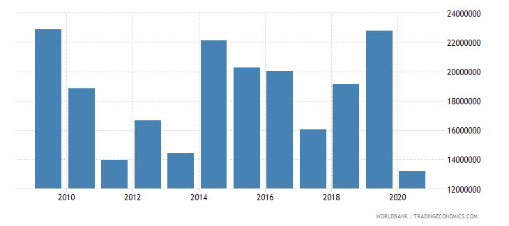 senegal net bilateral aid flows from dac donors luxembourg us dollar wb data