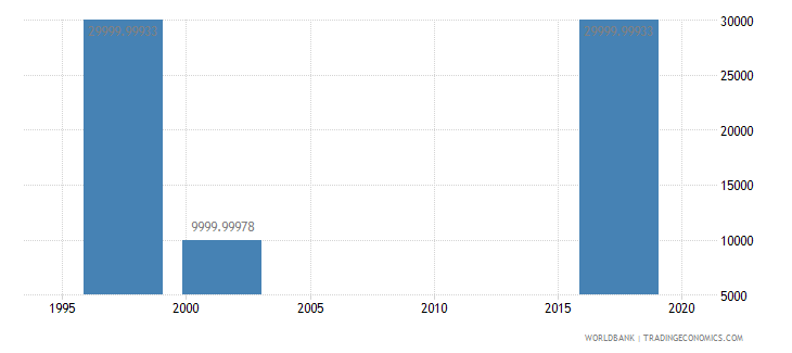 senegal net bilateral aid flows from dac donors new zealand us dollar wb data