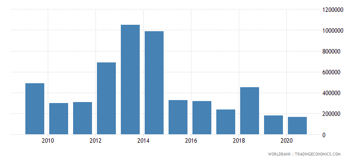 senegal net bilateral aid flows from dac donors norway us dollar wb data