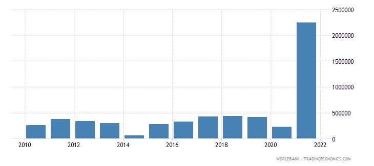 senegal net bilateral aid flows from dac donors portugal us dollar wb data