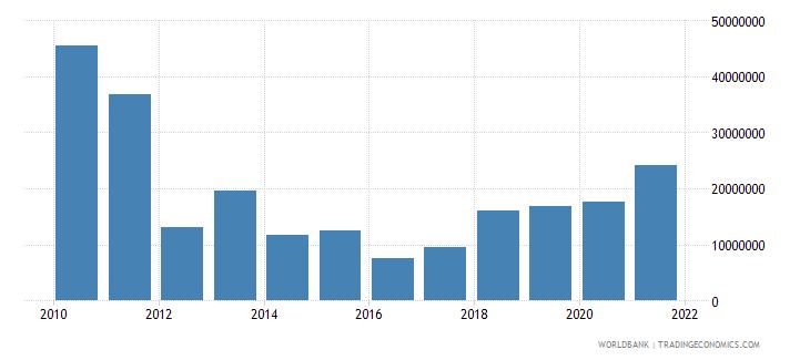 senegal net bilateral aid flows from dac donors spain us dollar wb data