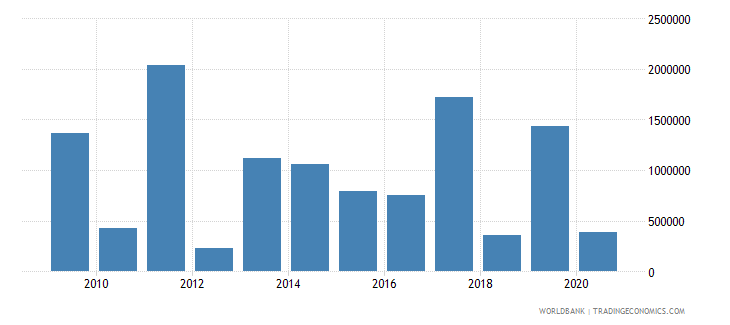 senegal net bilateral aid flows from dac donors sweden us dollar wb data