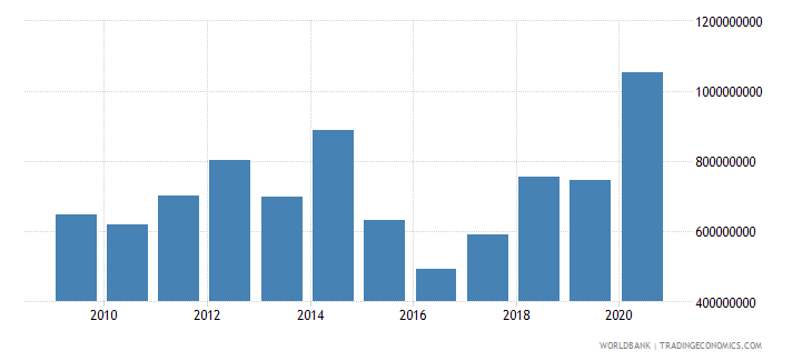 senegal net bilateral aid flows from dac donors total us dollar wb data