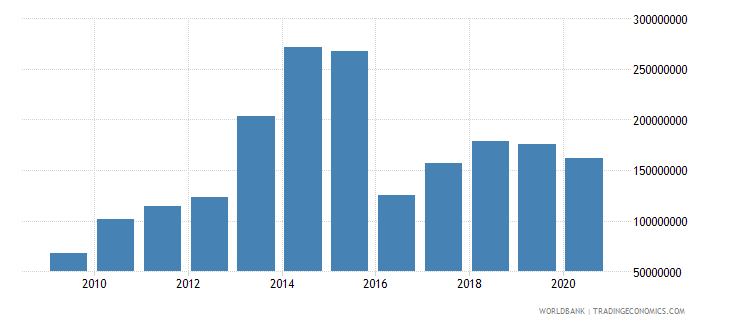senegal net bilateral aid flows from dac donors united states us dollar wb data