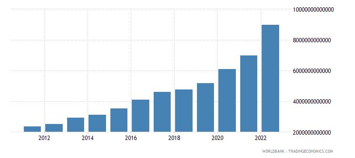 senegal net domestic credit current lcu wb data