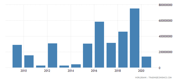senegal net financial flows bilateral nfl us dollar wb data