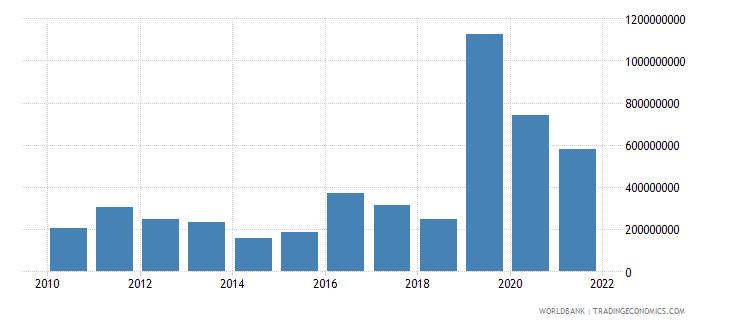 senegal net financial flows multilateral nfl us dollar wb data