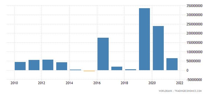 senegal net financial flows others nfl us dollar wb data