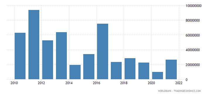 senegal net financial flows rdb concessional nfl us dollar wb data