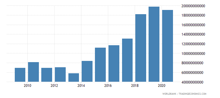 senegal net foreign assets current lcu wb data