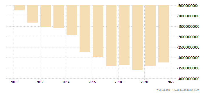senegal net income from abroad current lcu wb data