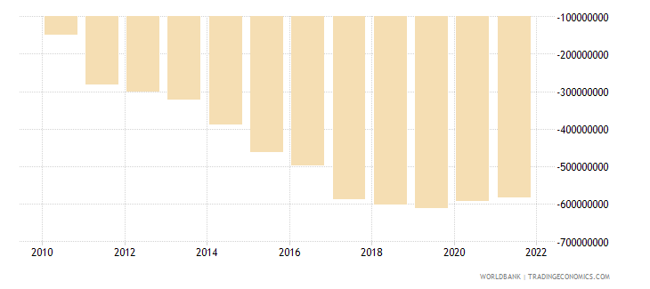 senegal net income from abroad us dollar wb data