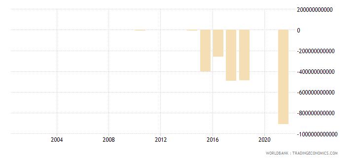 senegal net lending   net borrowing  current lcu wb data