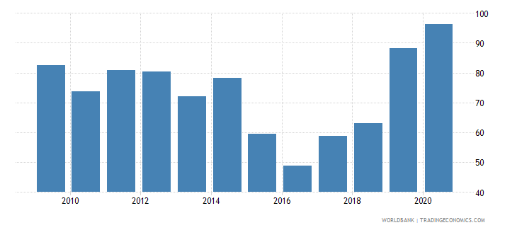 senegal net oda received per capita us dollar wb data
