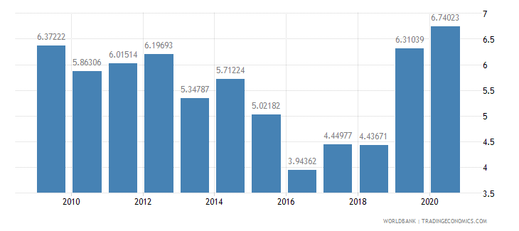 senegal net oda received percent of gni wb data