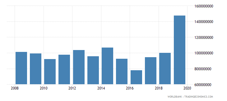 senegal net official development assistance and official aid received constant 2007 us dollar wb data