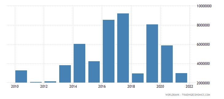 senegal net official flows from un agencies ifad us dollar wb data
