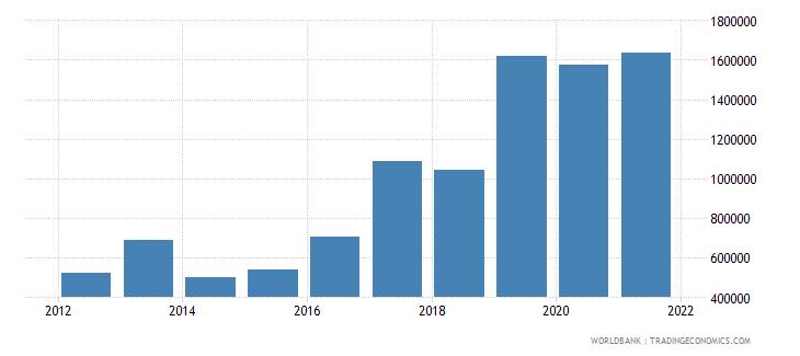 senegal net official flows from un agencies ilo current us$ wb data