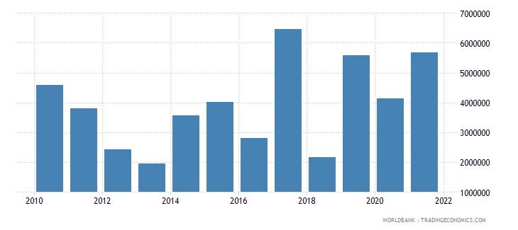 senegal net official flows from un agencies undp us dollar wb data