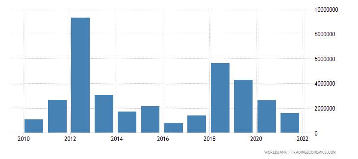 senegal net official flows from un agencies wfp us dollar wb data