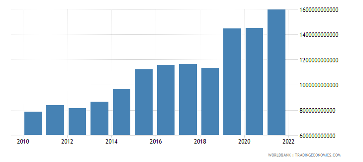 senegal net taxes on products current lcu wb data