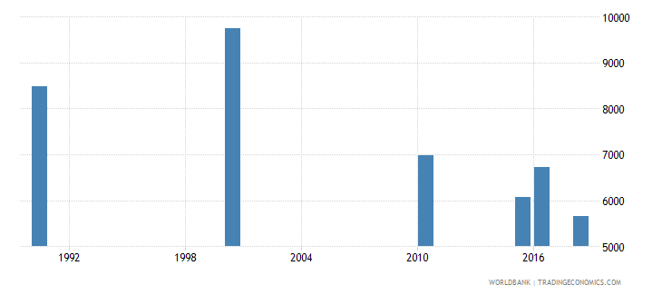 senegal number of deaths ages 5 14 years wb data