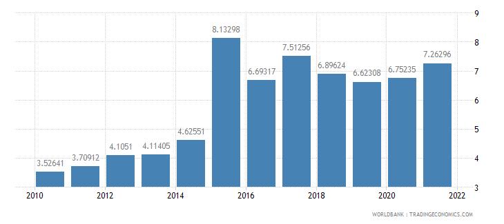 senegal ores and metals exports percent of merchandise exports wb data