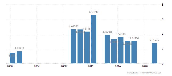 senegal other taxes percent of revenue wb data