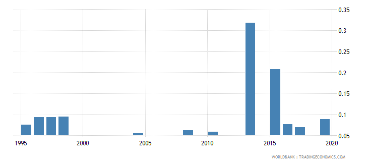 senegal physicians per 1 000 people wb data