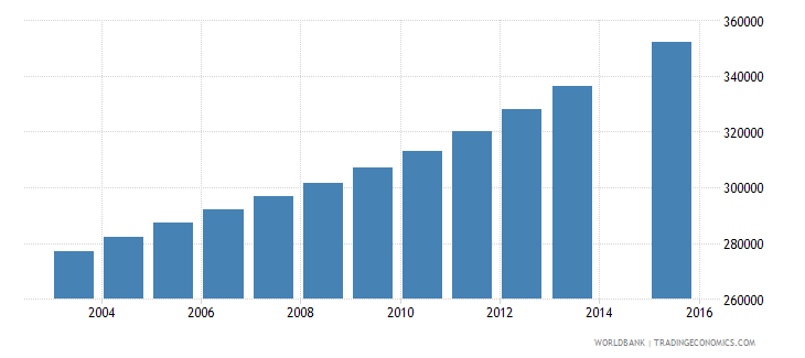senegal population age 13 total wb data