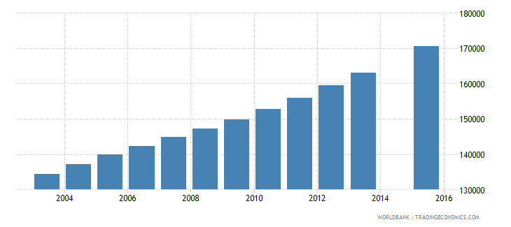 senegal population age 14 female wb data