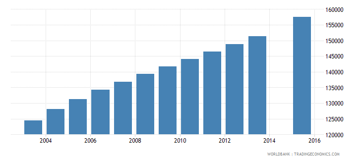 senegal population age 17 female wb data
