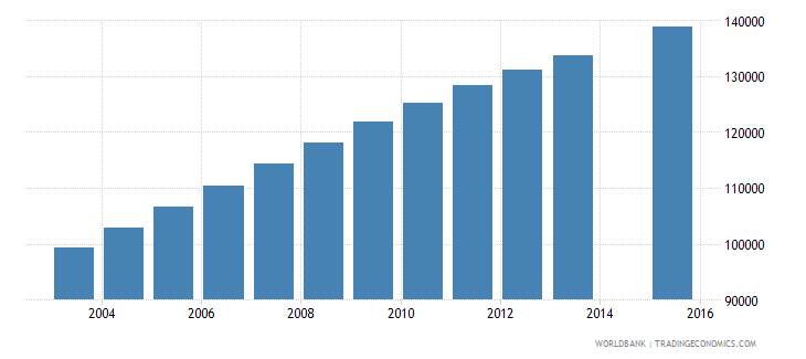 senegal population age 23 female wb data