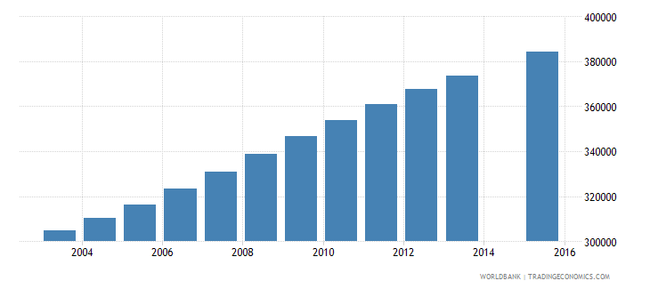 senegal population age 8 total wb data