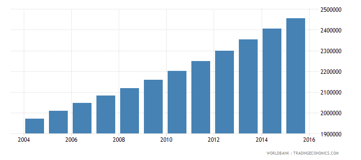 senegal population ages 10 16 total wb data