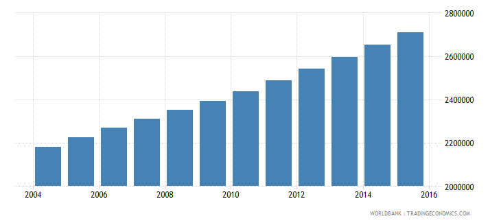 senegal population ages 11 18 total wb data
