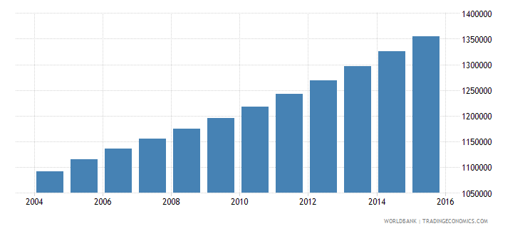 senegal population ages 13 16 total wb data