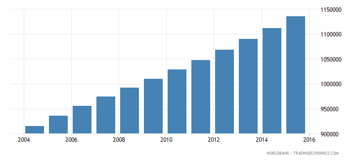 senegal population ages 13 19 female wb data