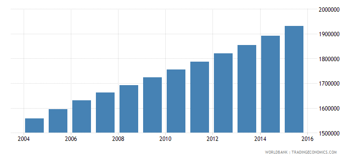 senegal population ages 14 19 total wb data