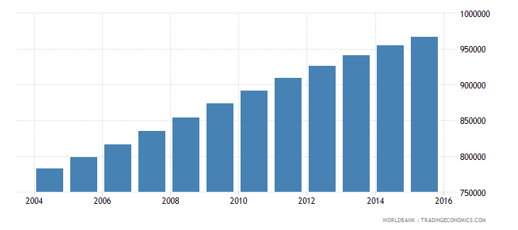 senegal population ages 6 10 male wb data