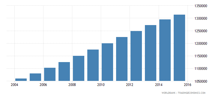 senegal population ages 6 12 female wb data