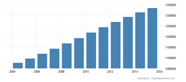 senegal population ages 6 12 male wb data