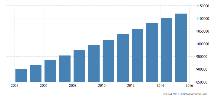senegal population ages 7 12 female wb data