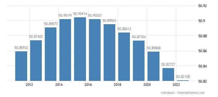 senegal population female percent of total wb data